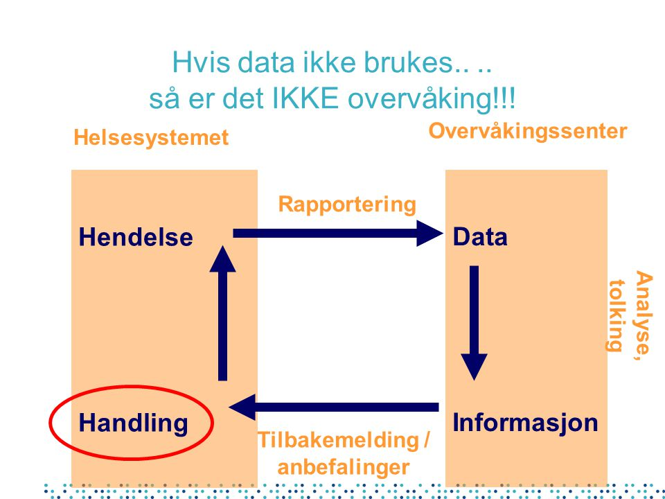 Hvis data ikke brukes.. .. så er det IKKE overvåking!!!