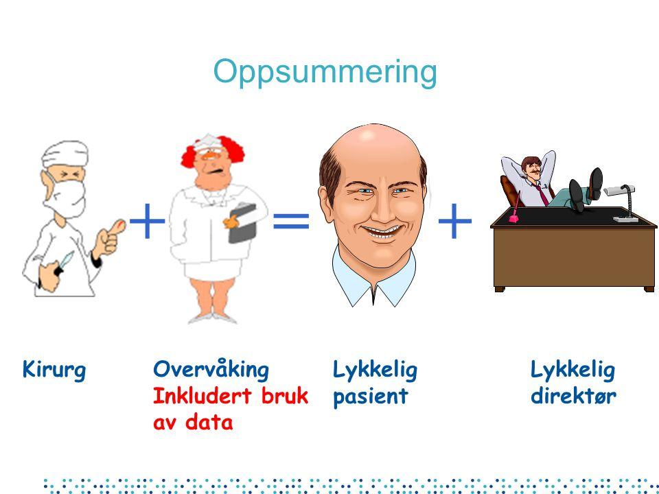 + = + Oppsummering Kirurg Overvåking Inkludert bruk av data Lykkelig