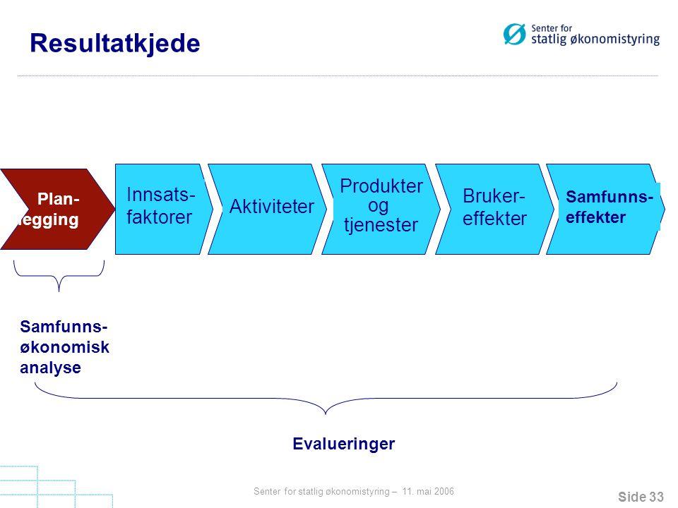Resultatkjede Produkter Innsats- Bruker- og faktorer Aktiviteter