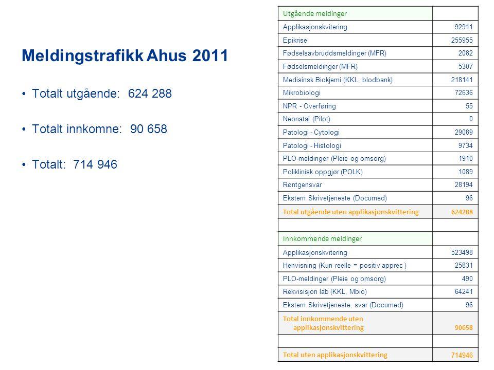 Meldingstrafikk Ahus 2011 Totalt utgående: 624 288