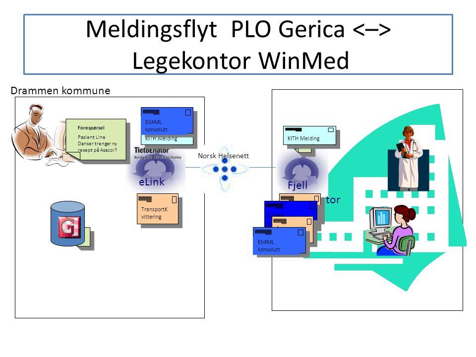 Meldingsflyt PLO Gerica <–> Legekontor WinMed