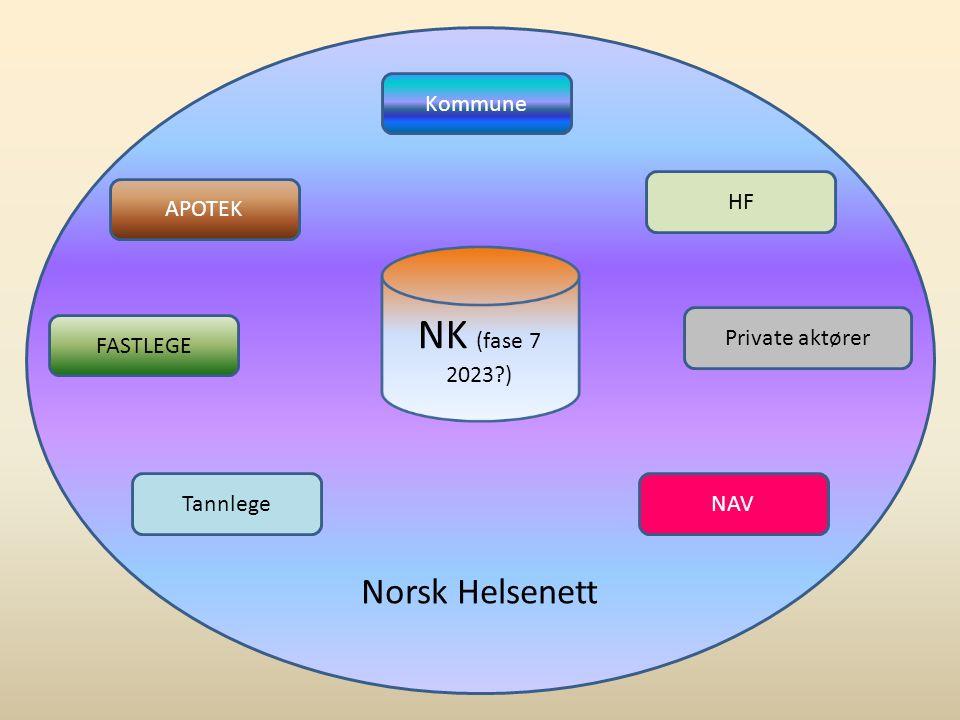 NK (fase 7 2023 ) Norsk Helsenett Kommune HF APOTEK Private aktører