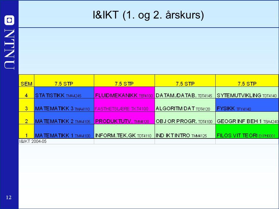 I&IKT (1. og 2. årskurs)