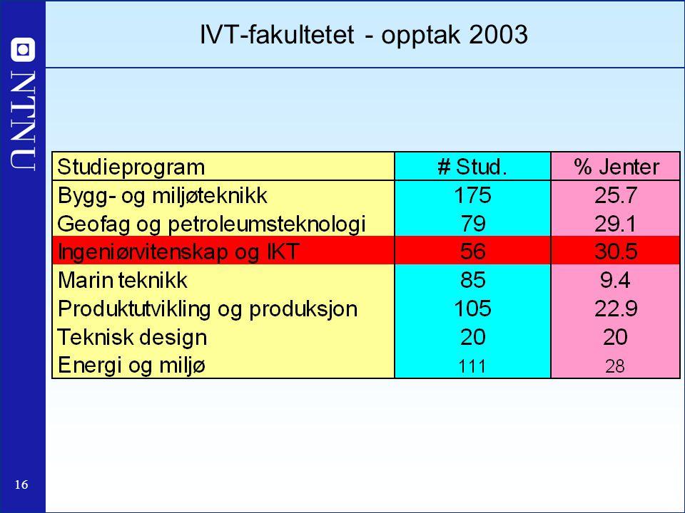 IVT-fakultetet - opptak 2003
