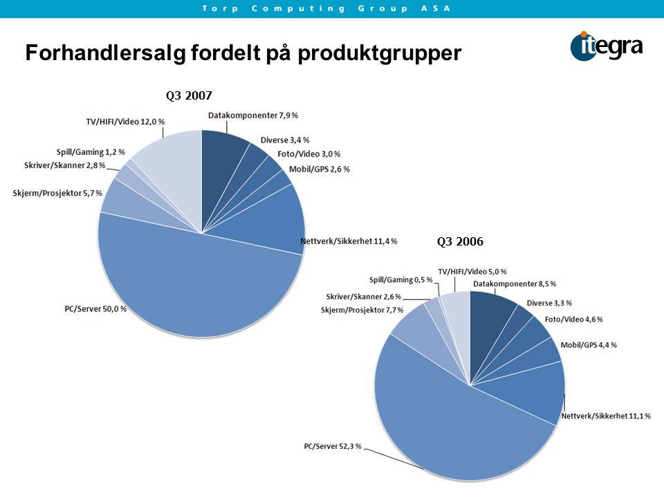Forhandlersalg fordelt på produktgrupper