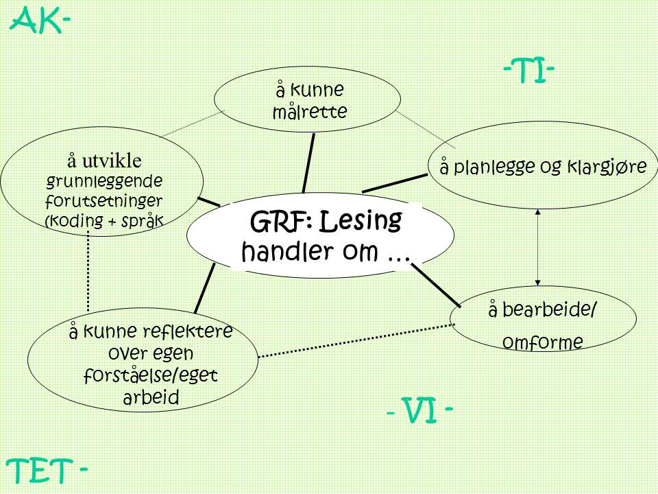 AK- -TI- - VI - TET - GRF: Lesing handler om …