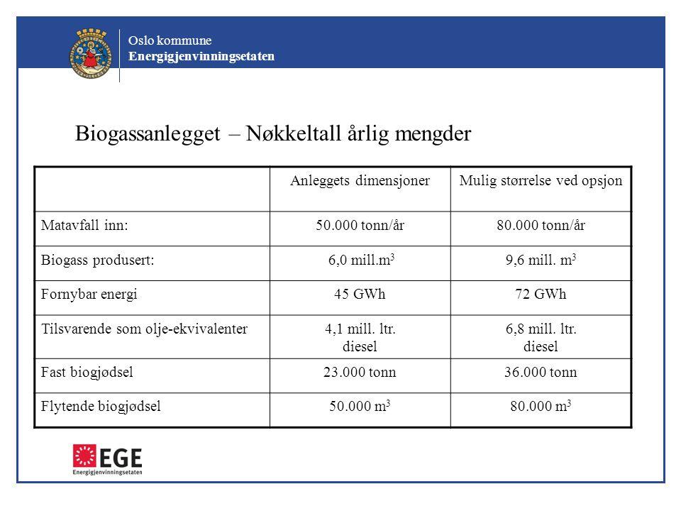Biogassanlegget – Nøkkeltall årlig mengder