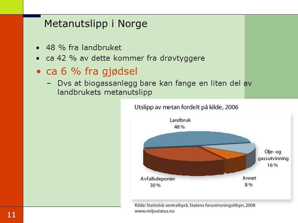 Metanutslipp i Norge ca 6 % fra gjødsel 48 % fra landbruket