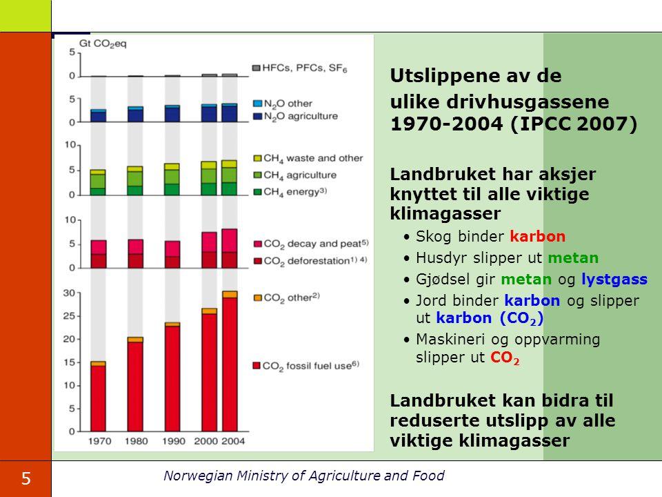 ulike drivhusgassene 1970-2004 (IPCC 2007)