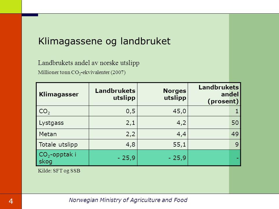 Klimagassene og landbruket
