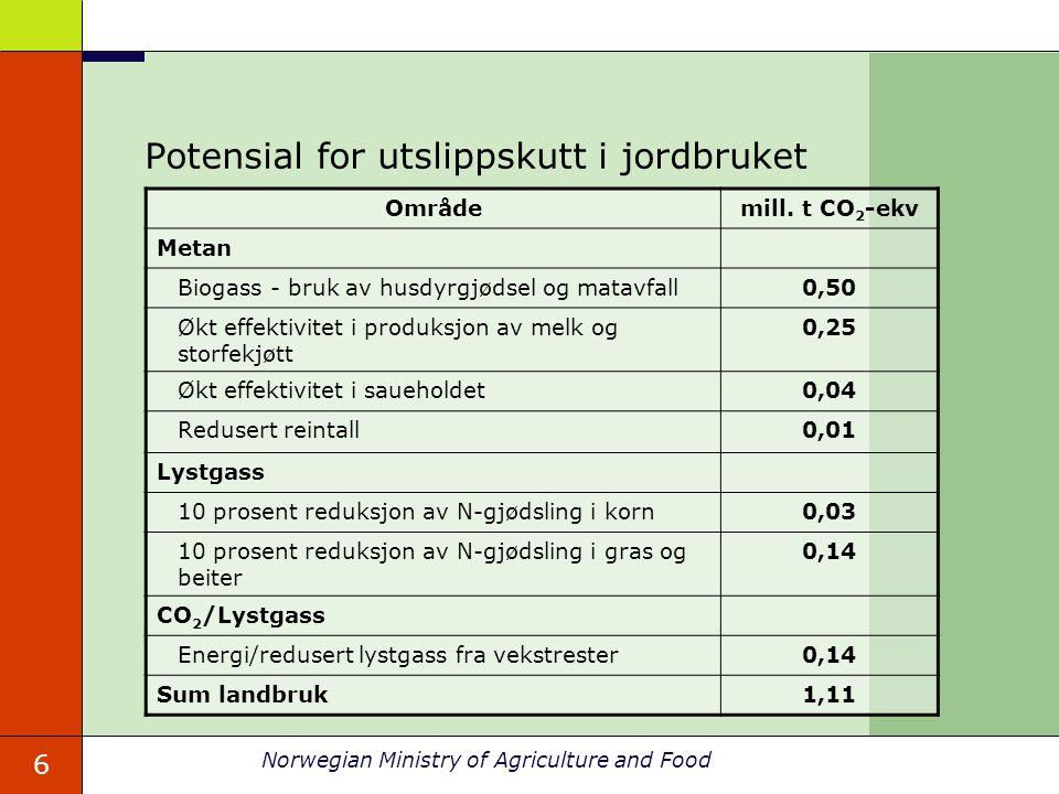 Potensial for utslippskutt i jordbruket
