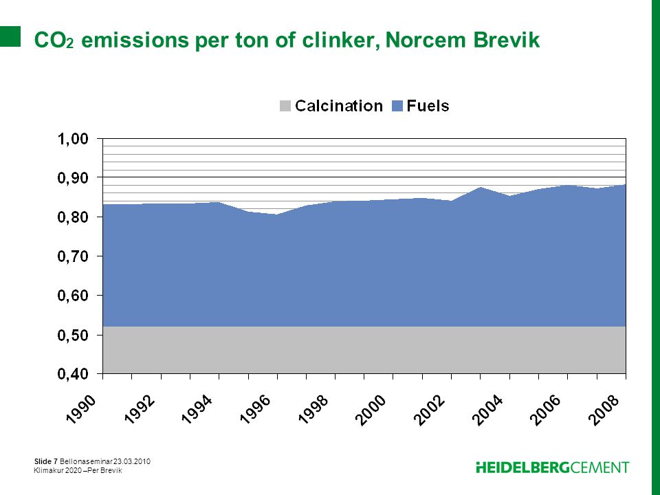 CO2 emissions per ton of clinker, Norcem Brevik