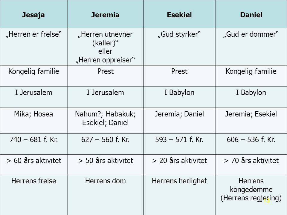 Jesaja Jeremia Esekiel Daniel
