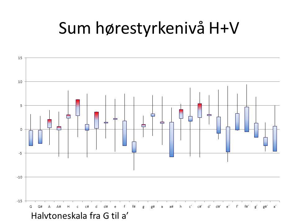 Sum hørestyrkenivå H+V
