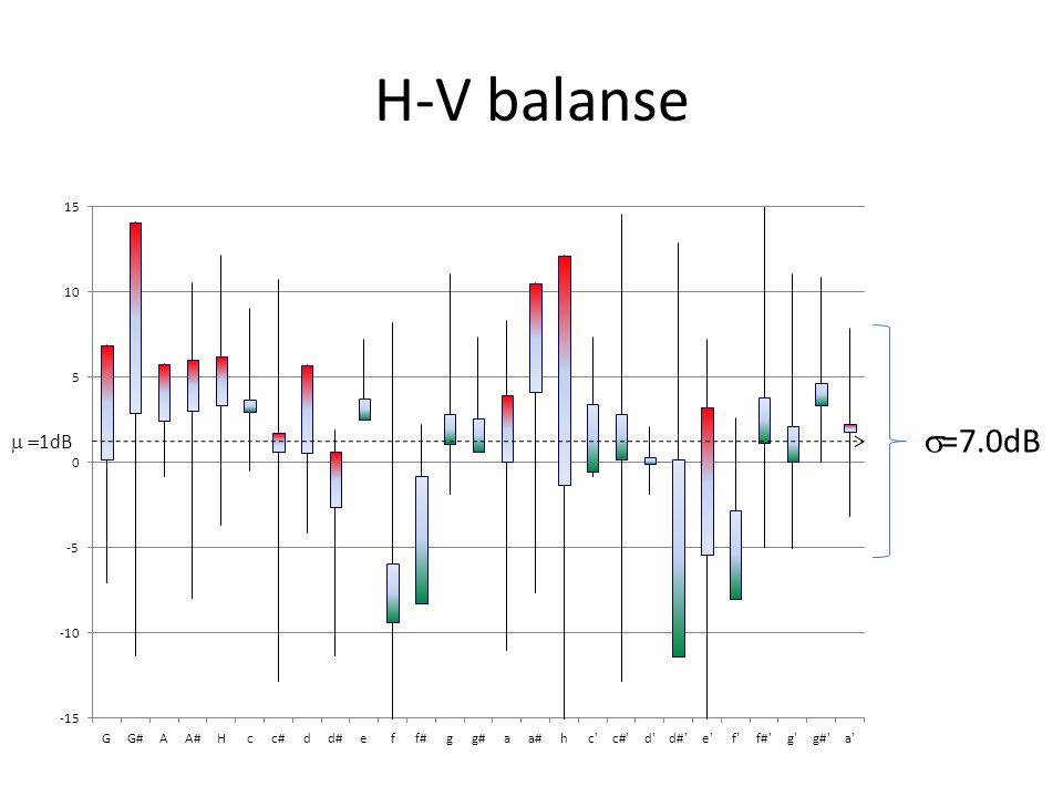 H-V balanse s=7.0dB m =1dB