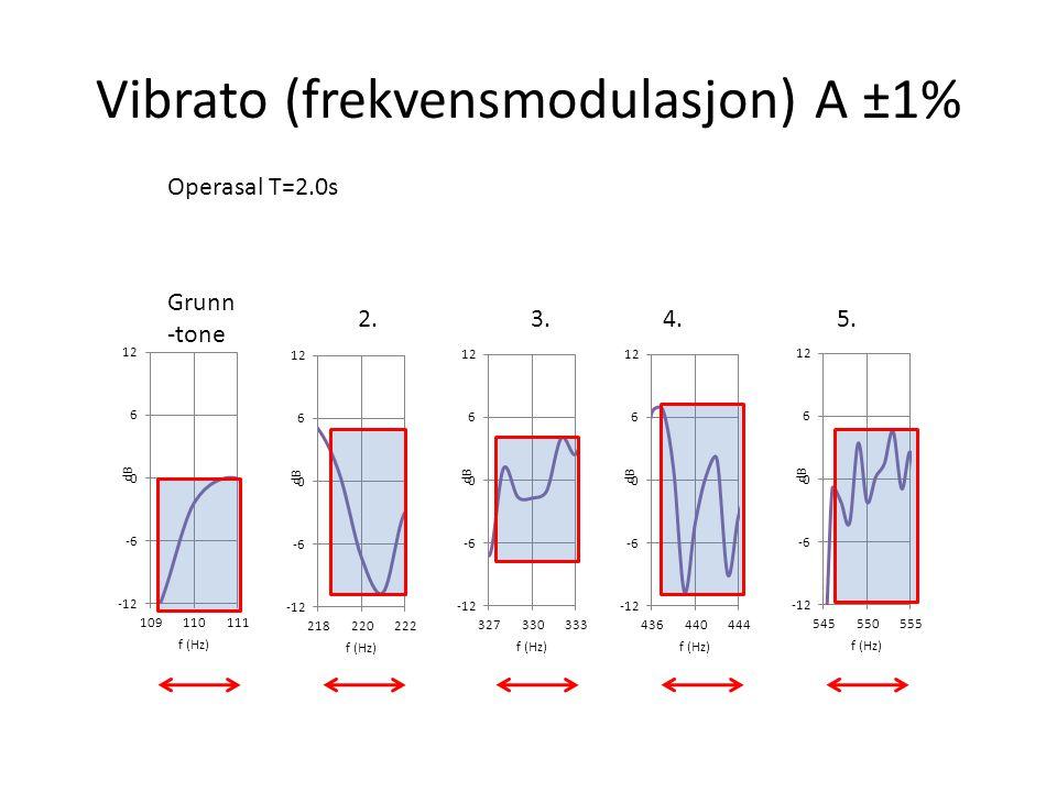Vibrato (frekvensmodulasjon) A ±1%