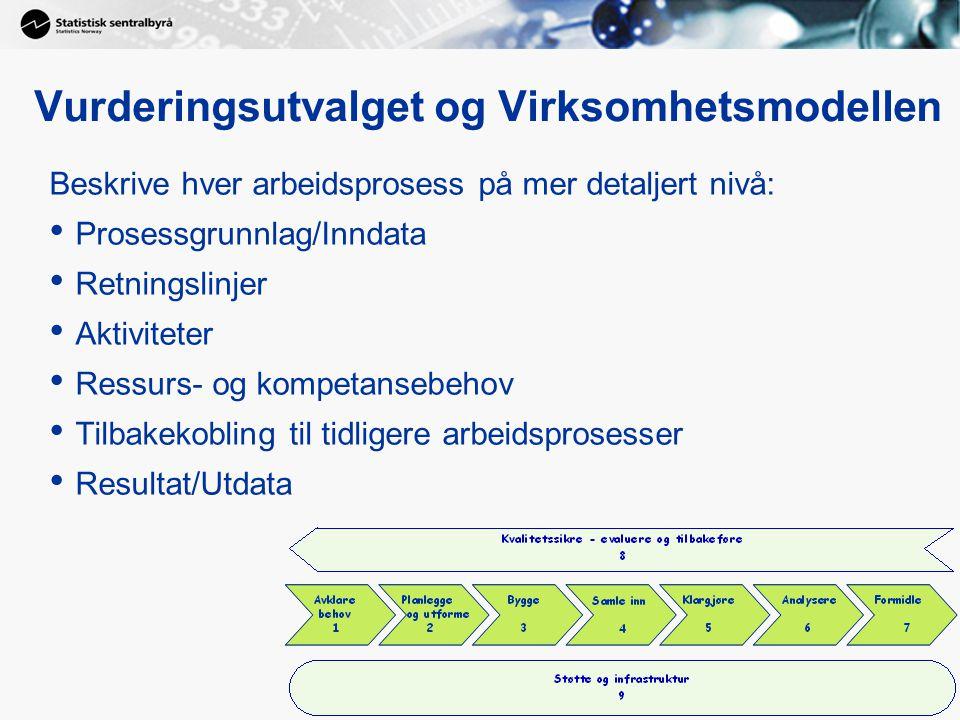 Vurderingsutvalget og Virksomhetsmodellen