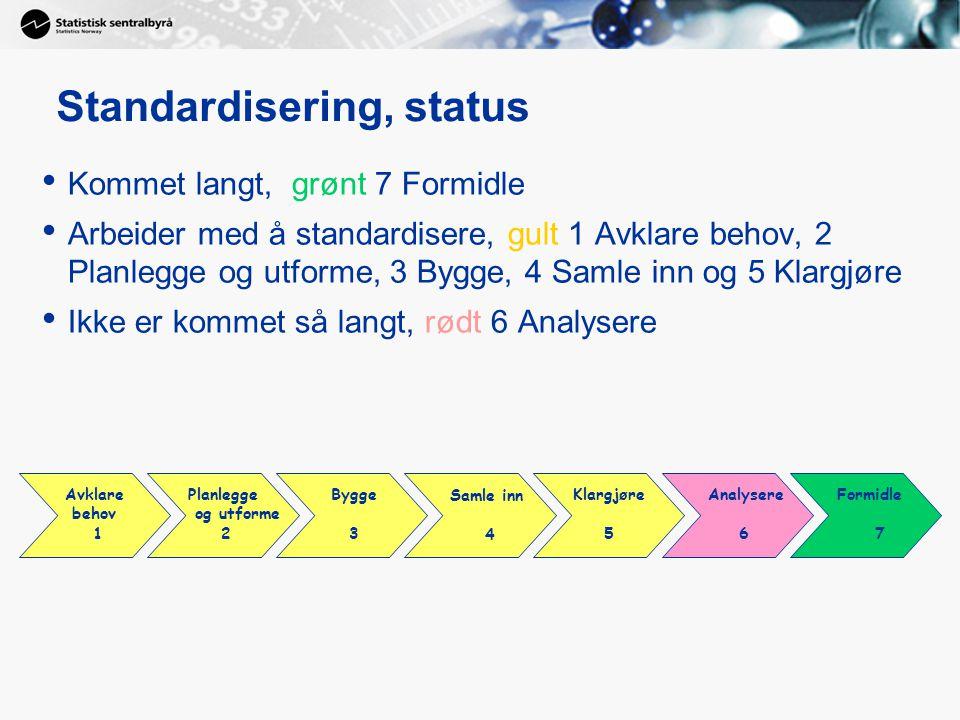 Standardisering, status