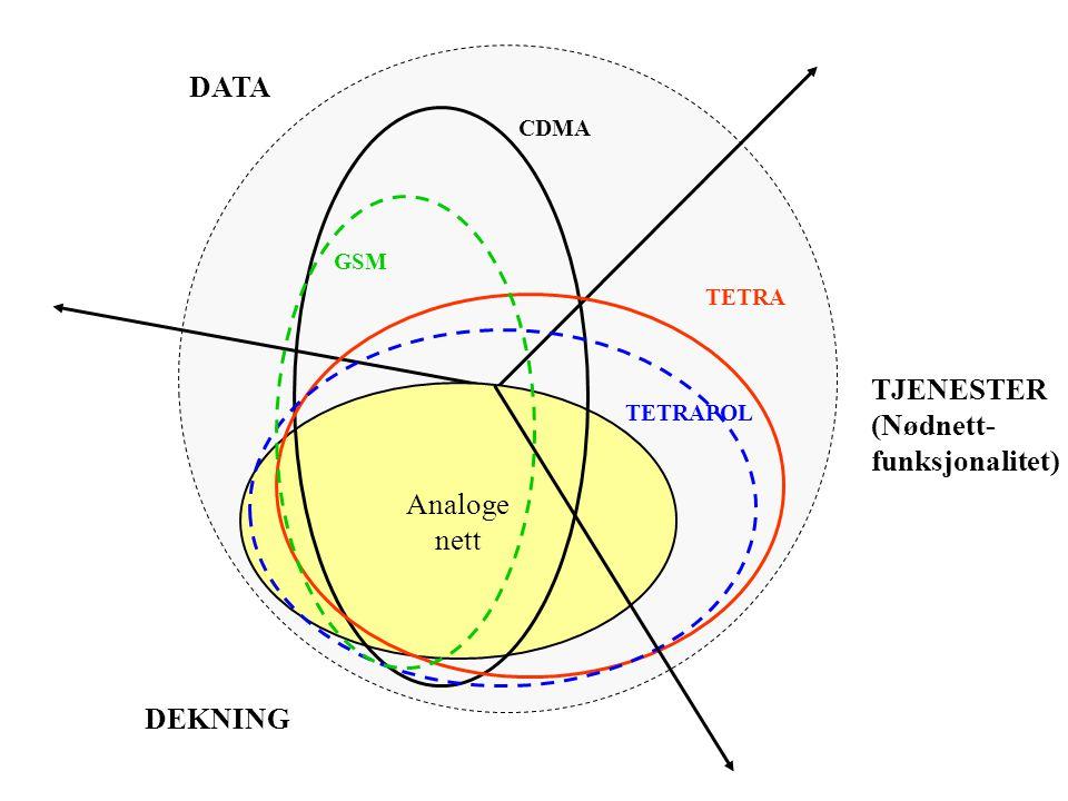 DATA TJENESTER (Nødnett- funksjonalitet) Analoge nett DEKNING CDMA GSM