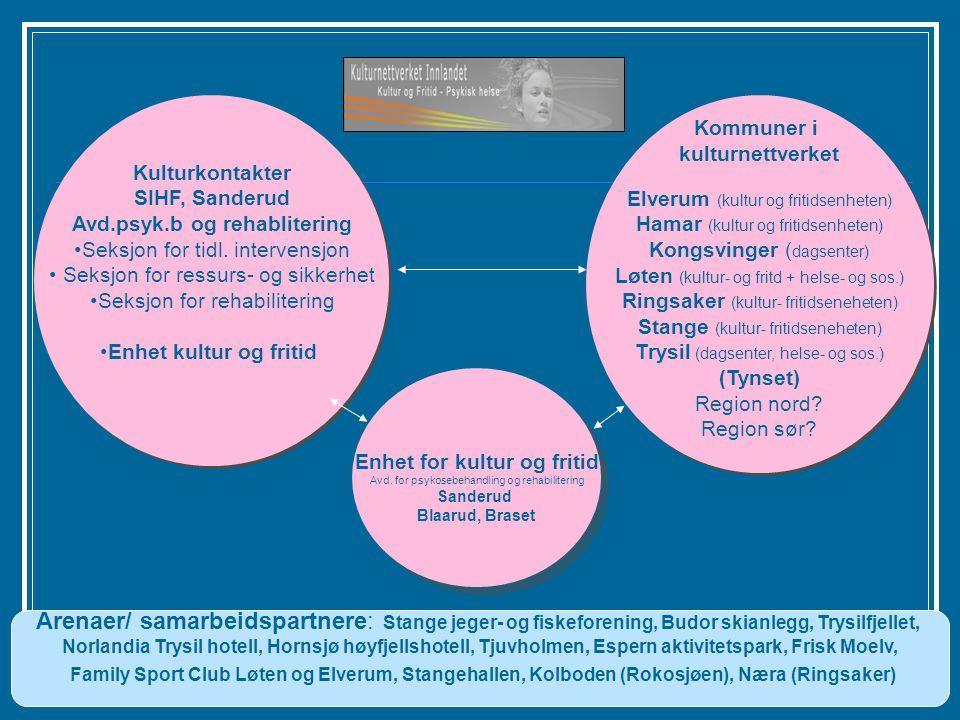 Avd.psyk.b og rehablitering Enhet for kultur og fritid