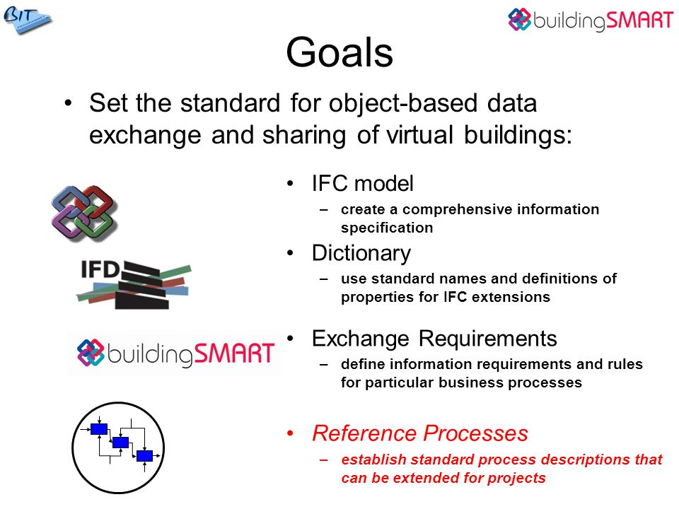 Goals Set the standard for object-based data exchange and sharing of virtual buildings: IFC model.
