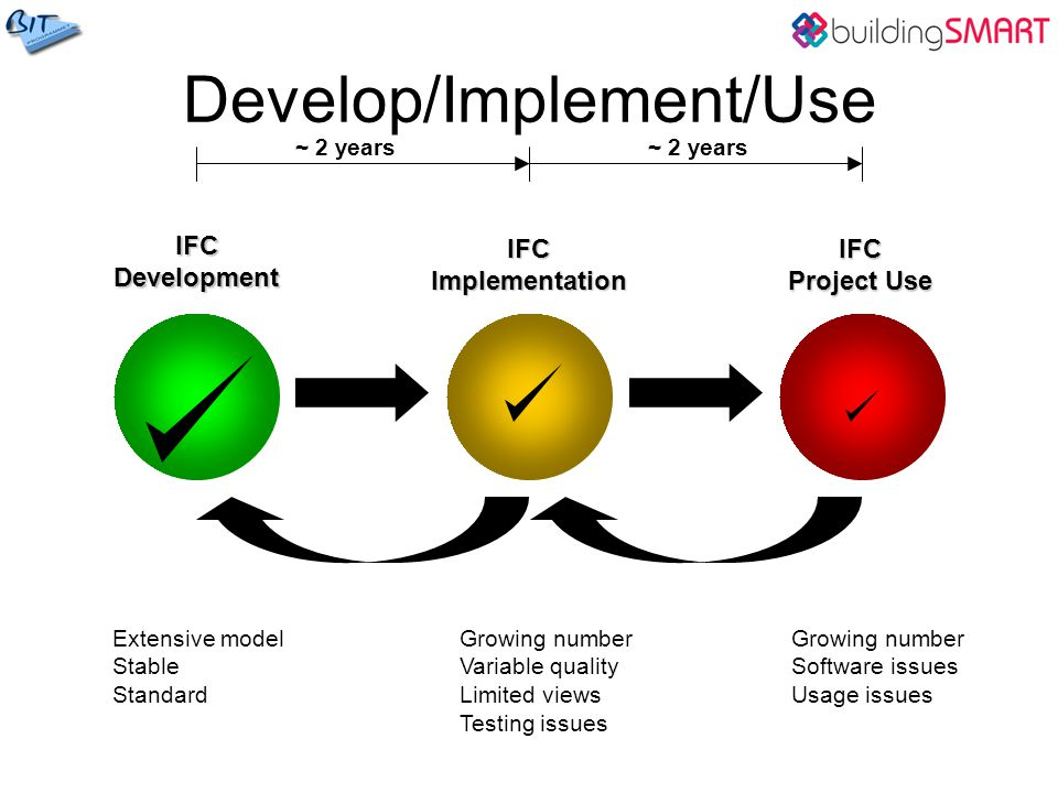 Develop/Implement/Use