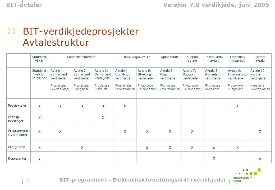 BIT-verdikjedeprosjekter Avtalestruktur