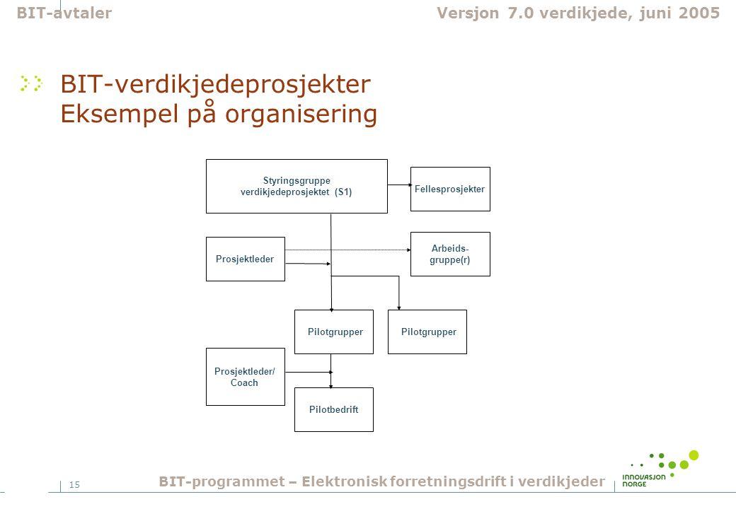 BIT-verdikjedeprosjekter Eksempel på organisering