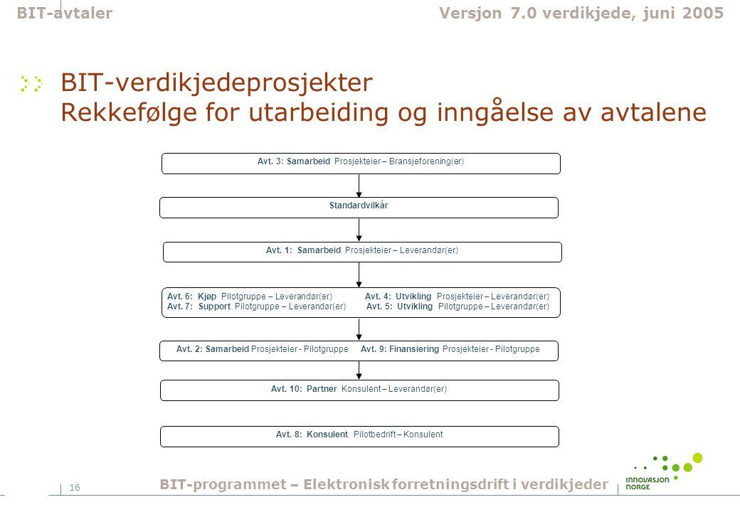 BIT-avtaler Versjon 7.0 verdikjede, juni 2005. BIT-verdikjedeprosjekter Rekkefølge for utarbeiding og inngåelse av avtalene.