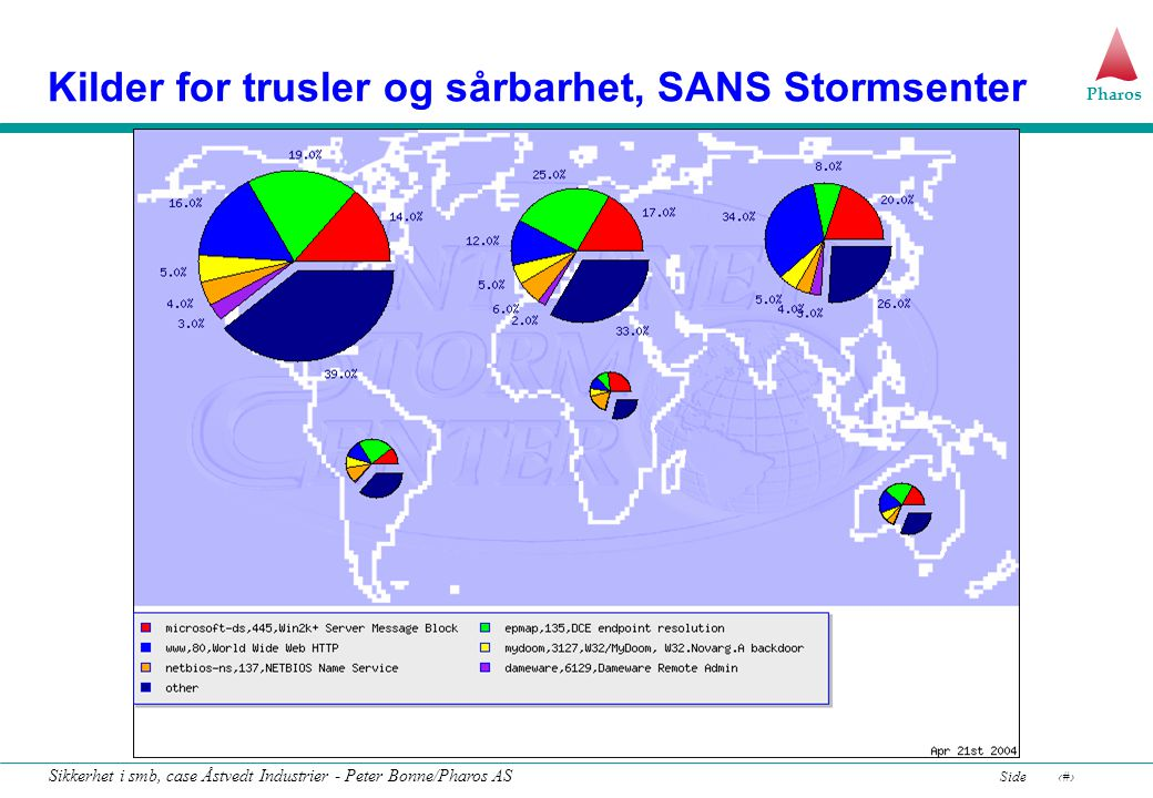 Kilder for trusler og sårbarhet, SANS Stormsenter