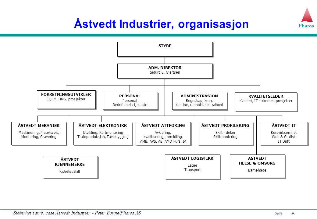 Åstvedt Industrier, organisasjon
