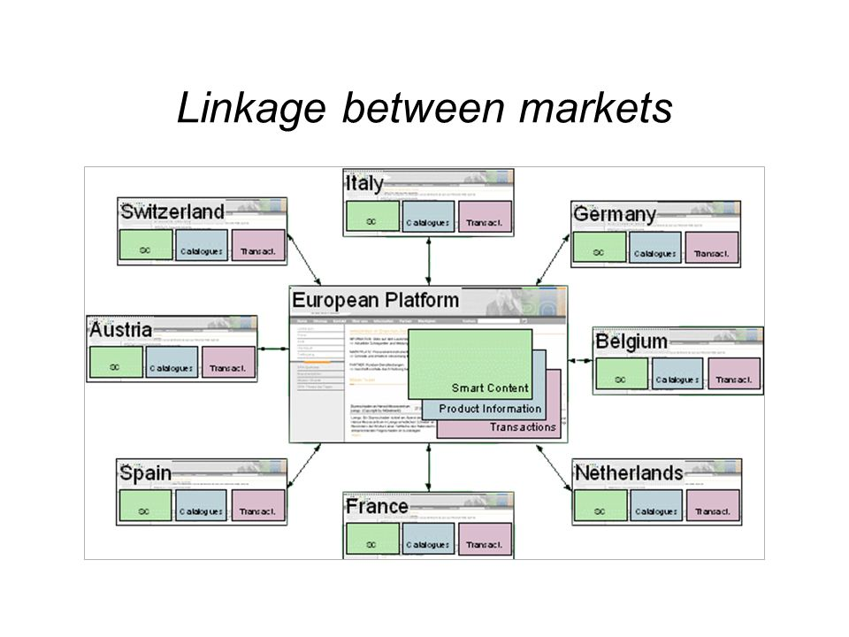 Linkage between markets