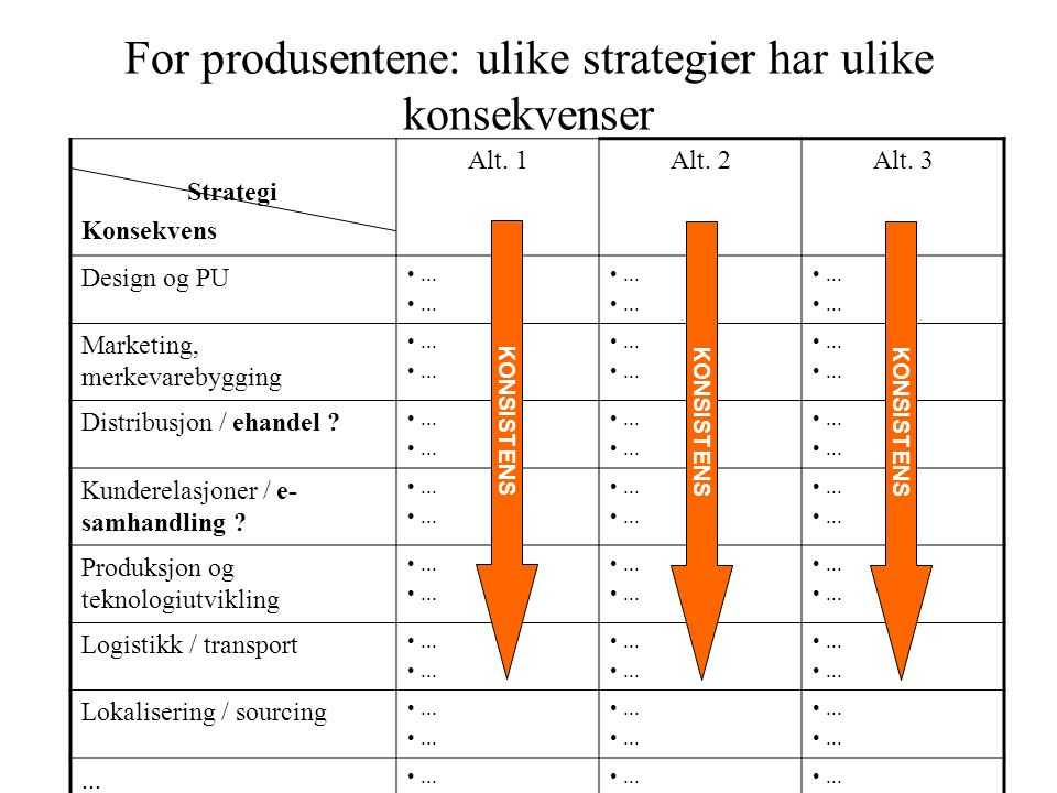 For produsentene: ulike strategier har ulike konsekvenser