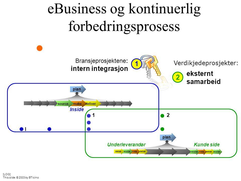 eBusiness og kontinuerlig forbedringsprosess