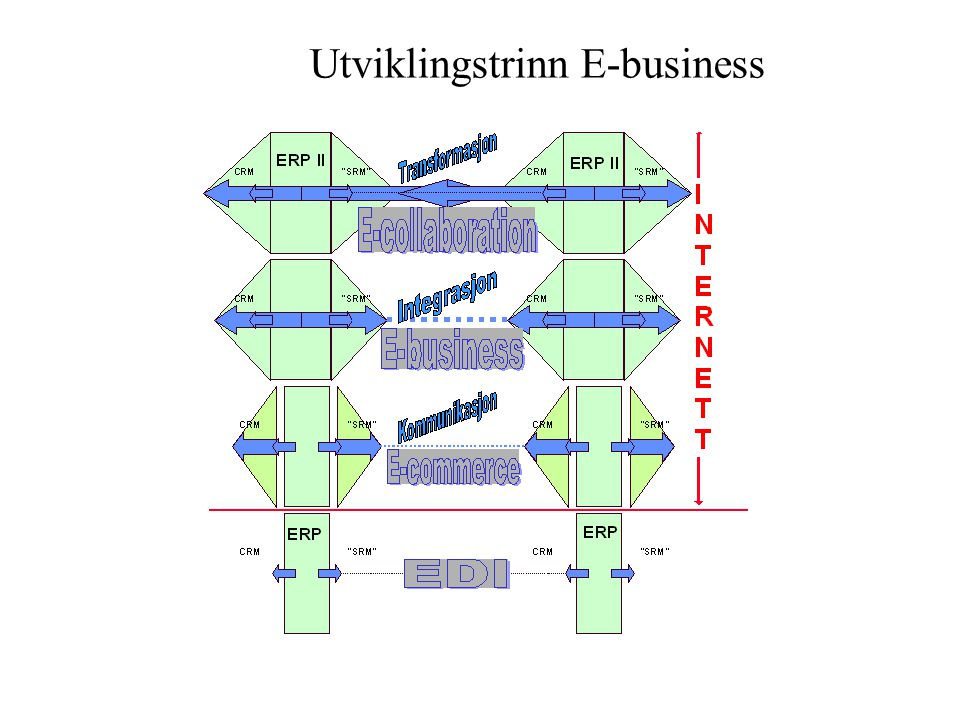 Utviklingstrinn E-business