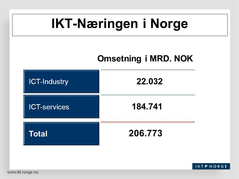 IKT-Næringen i Norge 206.773 Omsetning i MRD. NOK 22.032 184.741 Total