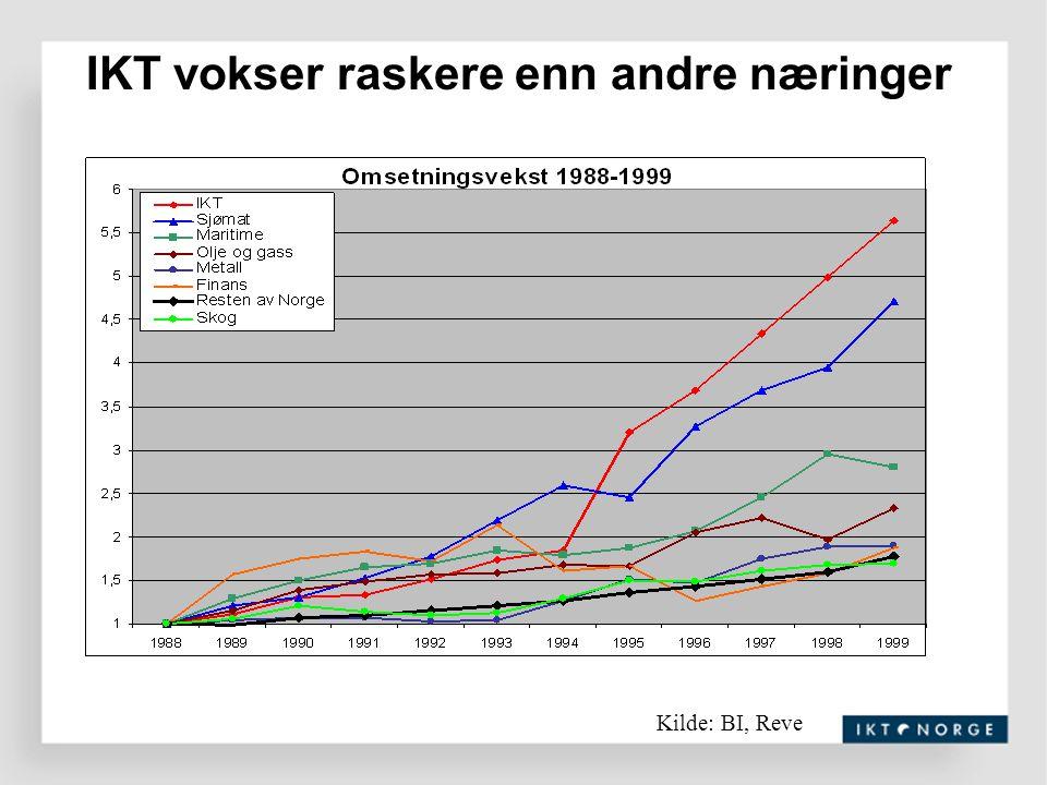 IKT vokser raskere enn andre næringer