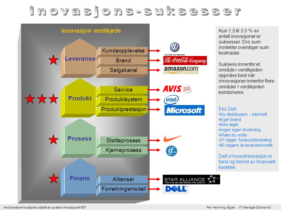 Inovasjons-suksesser