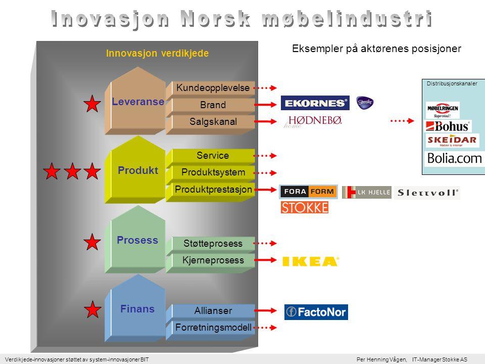 Inovasjon Norsk møbelindustri