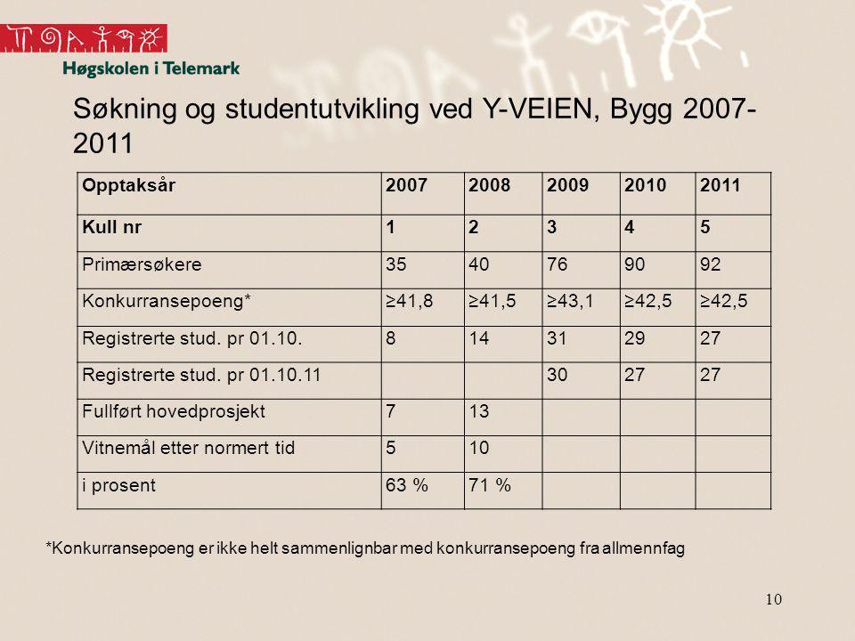 Søkning og studentutvikling ved Y-VEIEN, Bygg 2007-2011