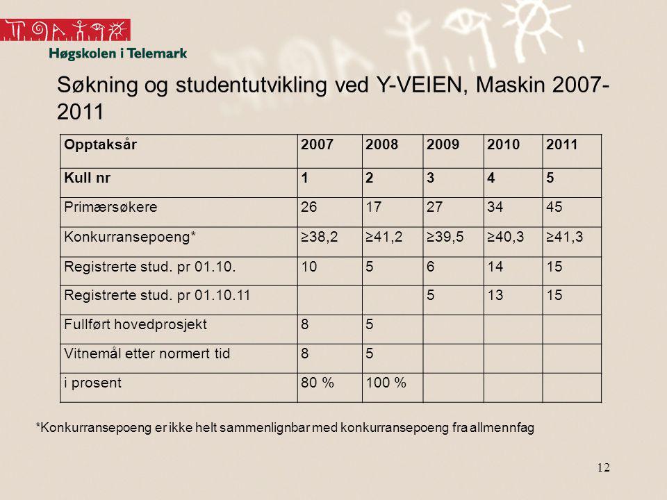 Søkning og studentutvikling ved Y-VEIEN, Maskin 2007-2011