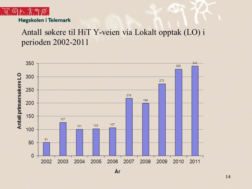 Antall søkere til HiT Y-veien via Lokalt opptak (LO) i perioden 2002-2011