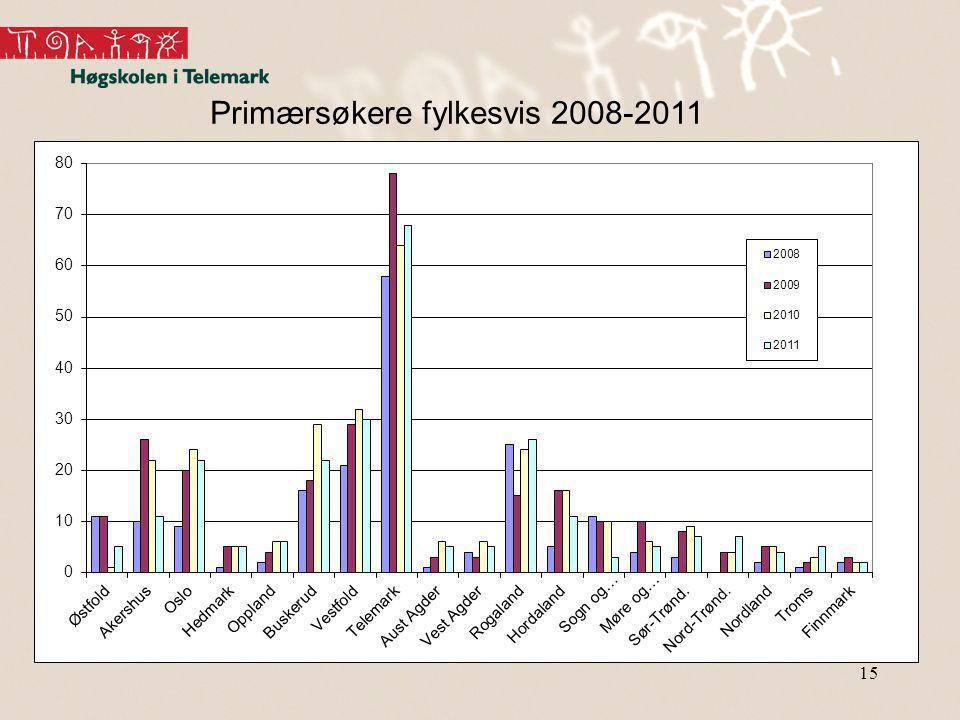 Primærsøkere fylkesvis 2008-2011