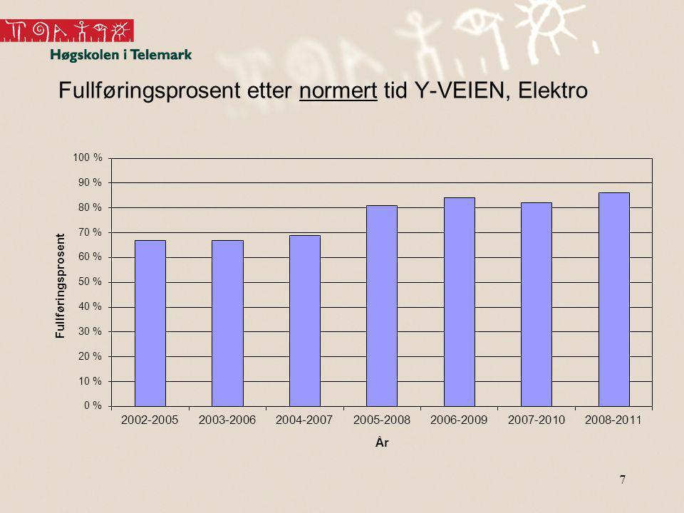Fullføringsprosent etter normert tid Y-VEIEN, Elektro