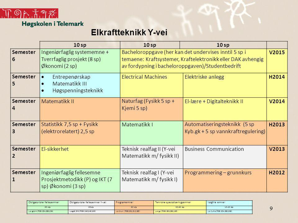 Elkraftteknikk Y-vei 10 sp Semester 6