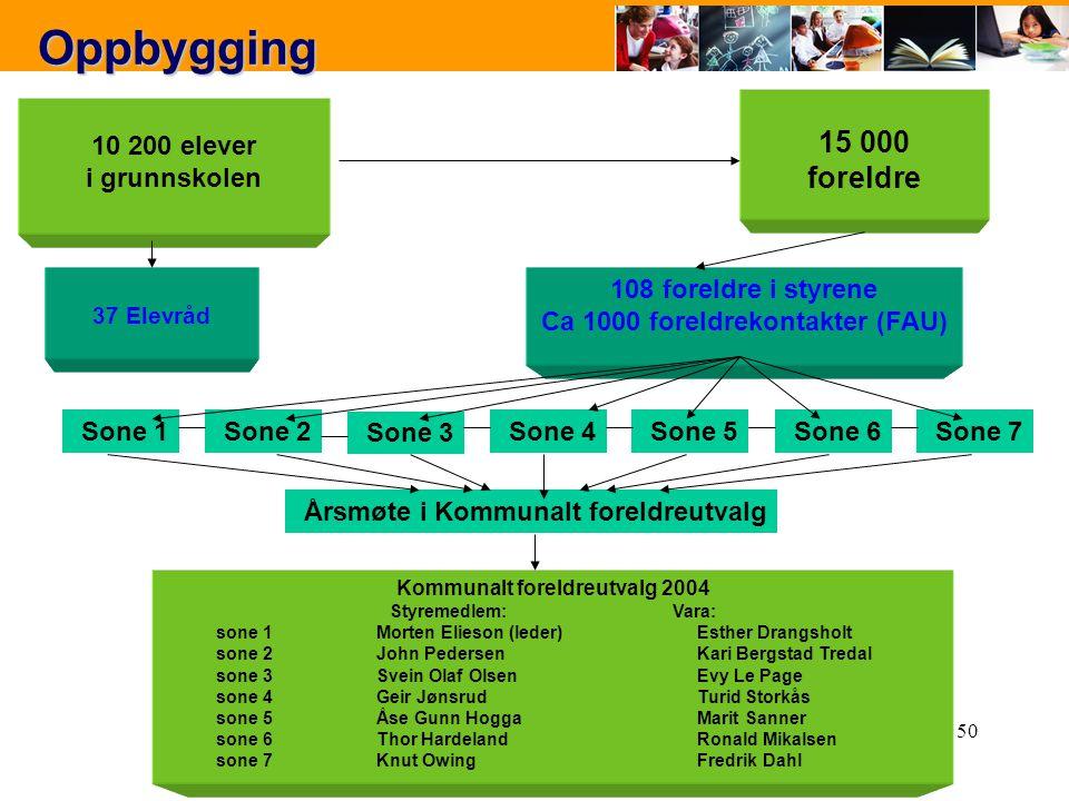 Ca 1000 foreldrekontakter (FAU) Kommunalt foreldreutvalg 2004