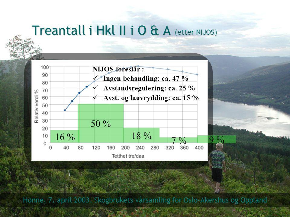 Treantall i Hkl II i O & A (etter NIJOS)