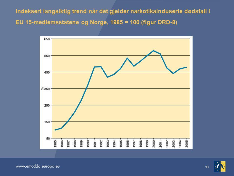 Indeksert langsiktig trend når det gjelder narkotikainduserte dødsfall i EU 15-medlemsstatene og Norge, 1985 = 100 (figur DRD-8)