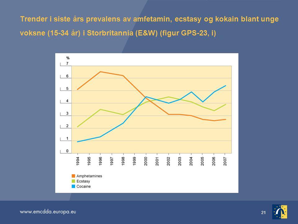 Trender i siste års prevalens av amfetamin, ecstasy og kokain blant unge voksne (15-34 år) i Storbritannia (E&W) (figur GPS-23, i)