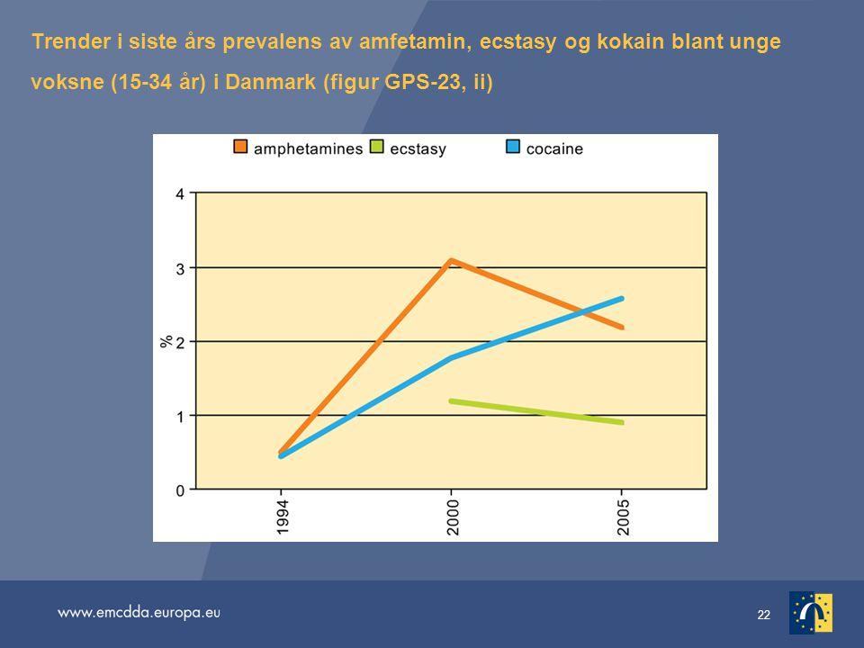 Trender i siste års prevalens av amfetamin, ecstasy og kokain blant unge voksne (15-34 år) i Danmark (figur GPS-23, ii)